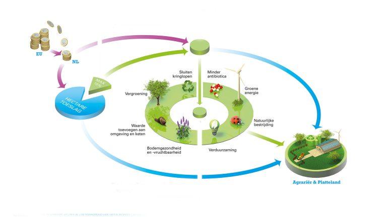 Gemeenschappelijk Landbouwbeleid
